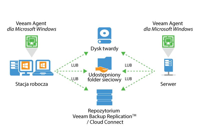 Ergonet backup replikacja dostępność